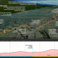Catatan Kaki Peta Jalur Pendakian Gunung Semeru